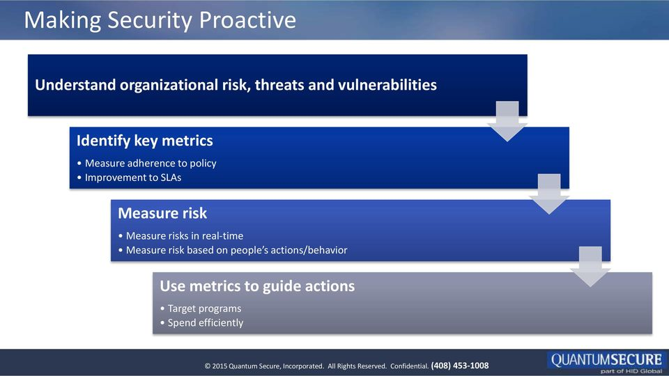 to SLAs Measure risk Measure risks in real-time Measure risk based on people