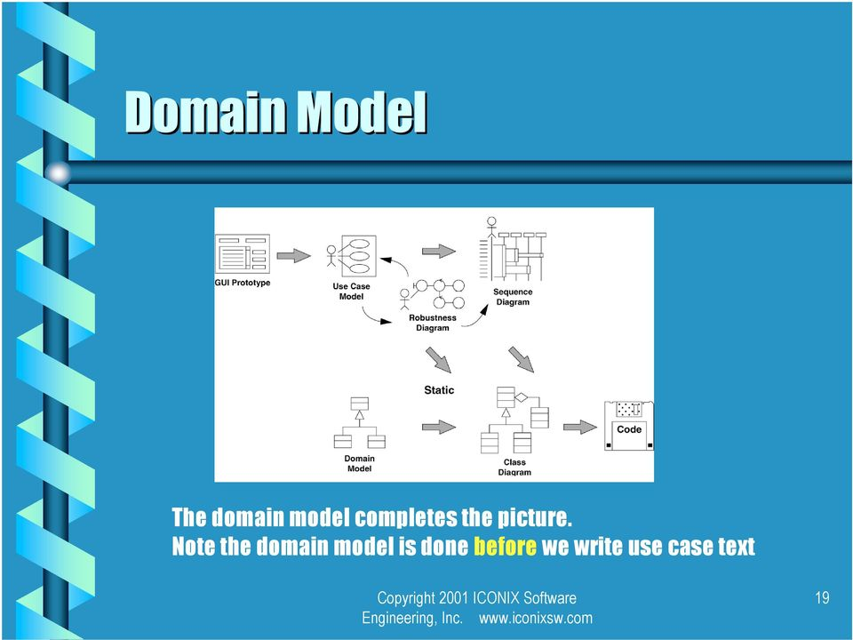 Note the domain model is