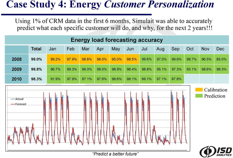 !! Energy load forecasting accuracy Total Jan Feb Mar Apr May Jun Jul Aug Sep Oct Nov Dec 2008 99.0% 99.2% 97.9% 98.8% 98.0% 95.0% 98.5% 99.6% 97.