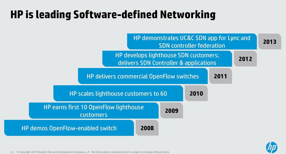 applications 2012 2013 HP delivers commercial OpenFlow switches 2011 HP scales lighthouse