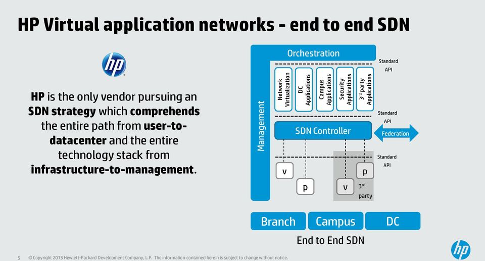 path from user-todatacenter and the entire technology stack