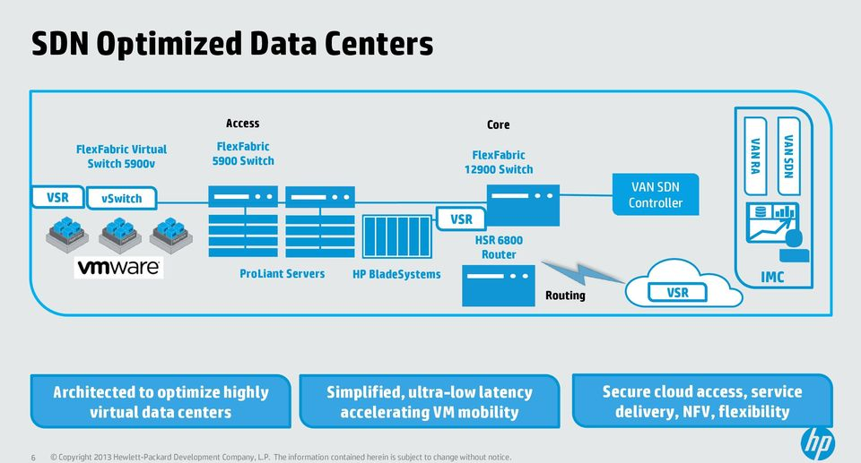 Servers HP BladeSystems Routing VSR IMC Architected to optimize highly virtual data centers
