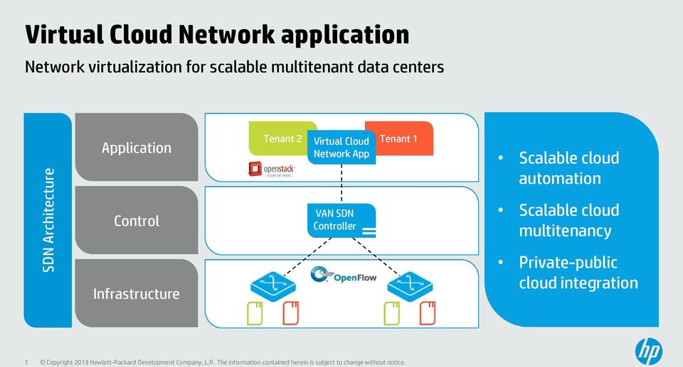 Network App Tenant 1 Scalable cloud automation Control Infrastructure VAN
