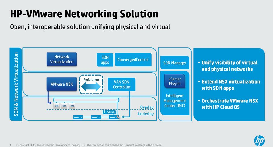 networks VMware NSX Federation VAN SDN Controller vcenter d Plug-in orchestration Extend NSX virtualization