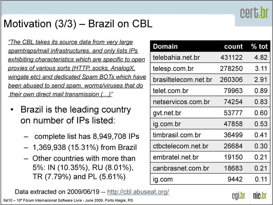 Brazil is the leading country on number of IPs listed:! complete list has 8,949,708 IPs! 1,369,938 (15.31%) from Brazil! Other countries with more than 5%: IN (10.35%), RU (8.01%), TR (7.