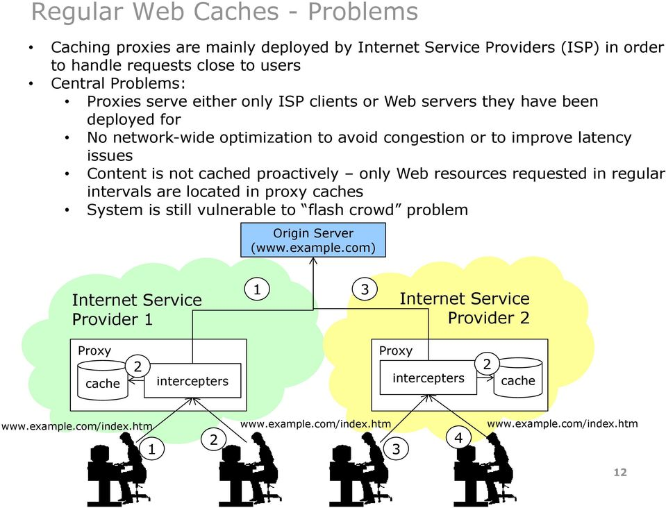 Web resources requested in regular intervals are located in proxy caches System is still vulnerable to flash crowd problem Origin Server (www.example.