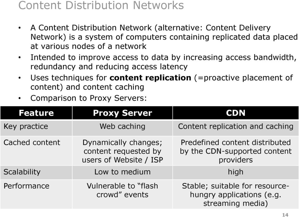 Comparison to Proxy Servers: Feature Proxy Server CDN Key practice Web caching Content replication and caching Cached content Dynamically changes; content requested by users of Website / ISP