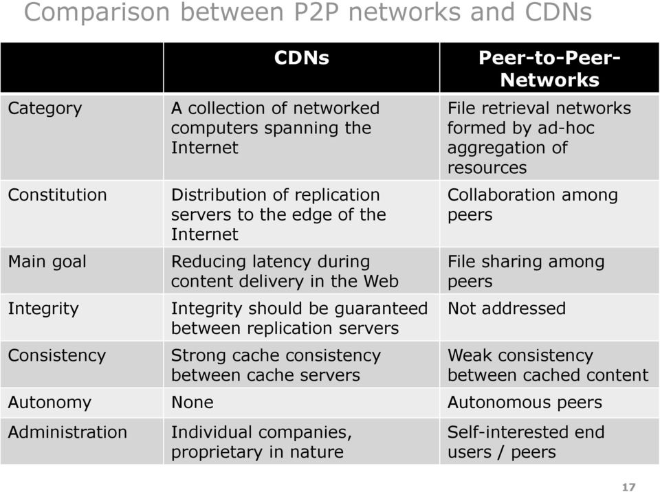 consistency between cache s Peer-to-Peer- Networks File retrieval networks formed by ad-hoc aggregation of resources Collaboration among peers File sharing among peers