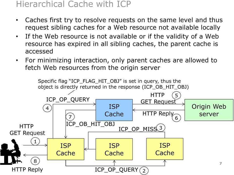 caches are allowed to fetch Web resources from the origin HTTP GET Request 1 8 HTTP Reply Specific flag ICP_FLAG_HIT_OBJ is set in query, thus the object is directly