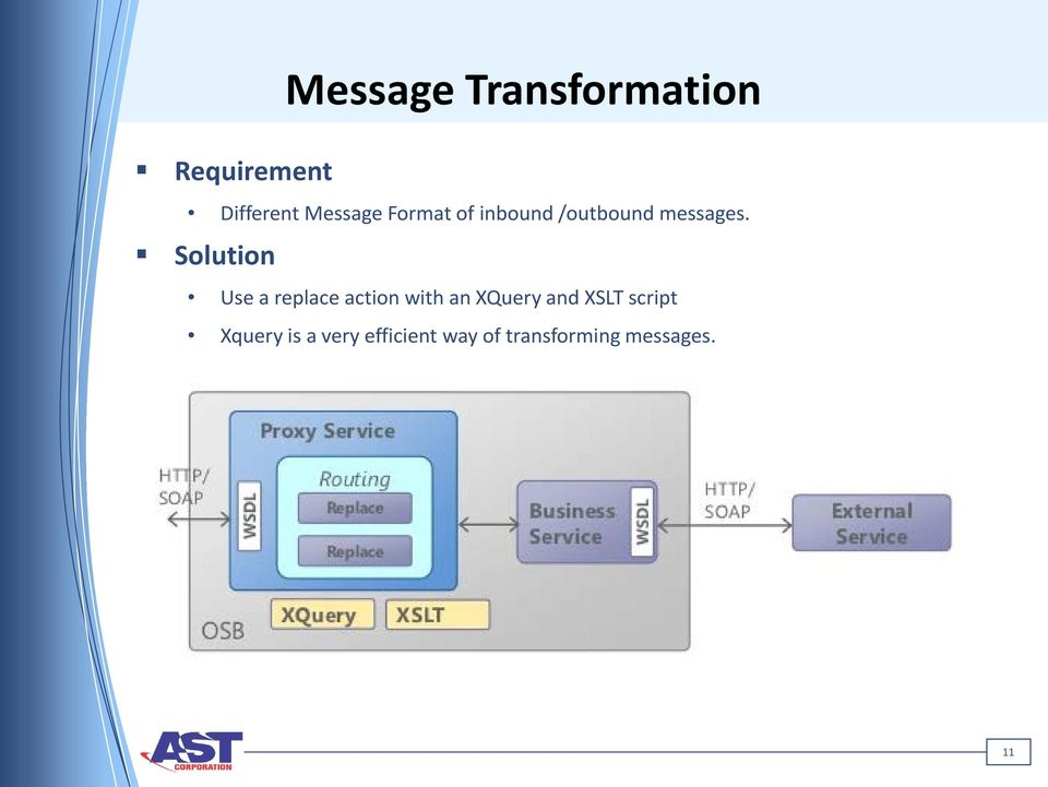 Solution Message Transformation Use a replace action