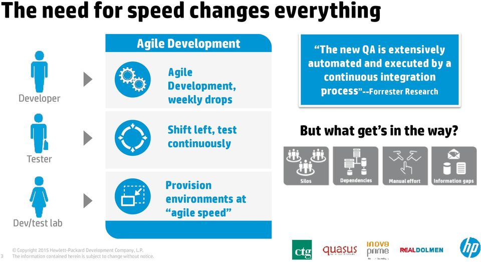 continuous integration process --Forrester Research Tester Dev/test lab Shift