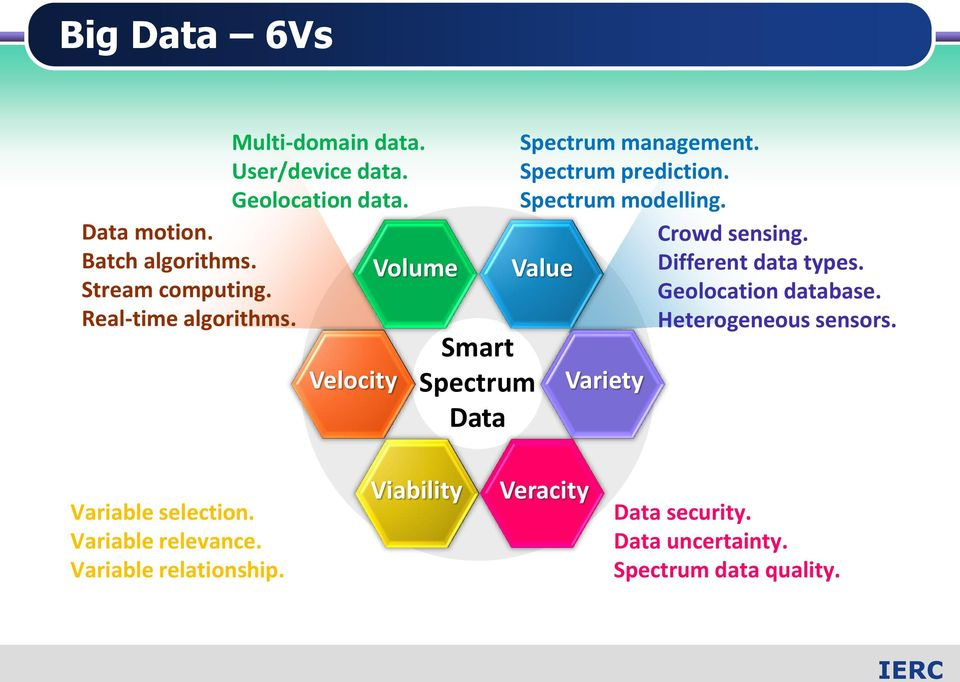 Spectrum modelling. Value Variety Crowd sensing. Different data types. Geolocation database. Heterogeneous sensors.