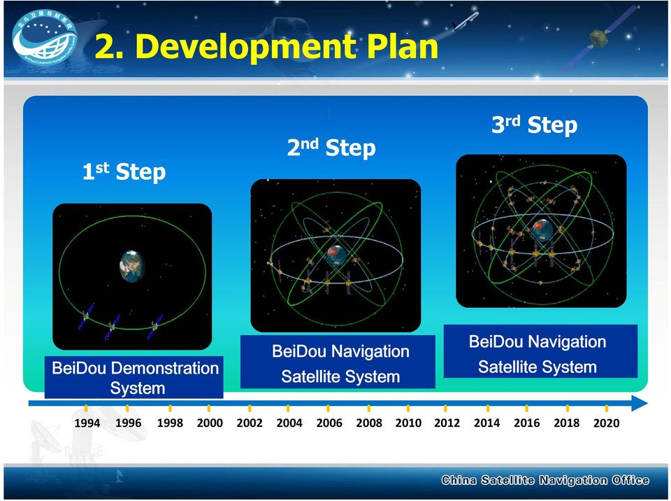 Satellite System BeiDou Navigation Satellite System