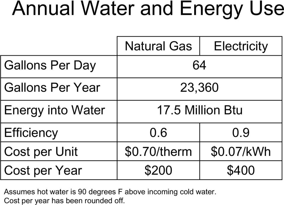 5 Million Btu Efficiency Cost per Unit Cost per Year 0.6 $0.70/therm $200 0.