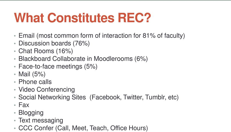 Rooms (16%) Blackboard Collaborate in Moodlerooms (6%) Face-to-face meetings (5%) Mail