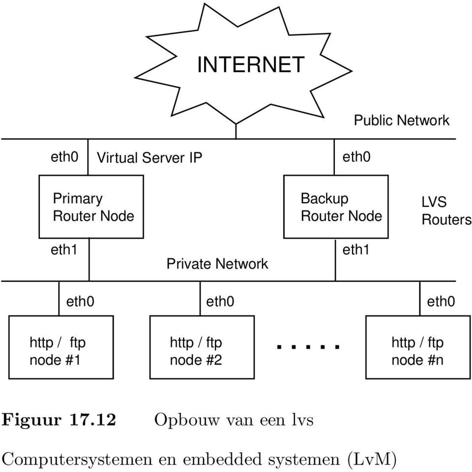 Private Network eth1 eth0 eth0 eth0 http / ftp node #1