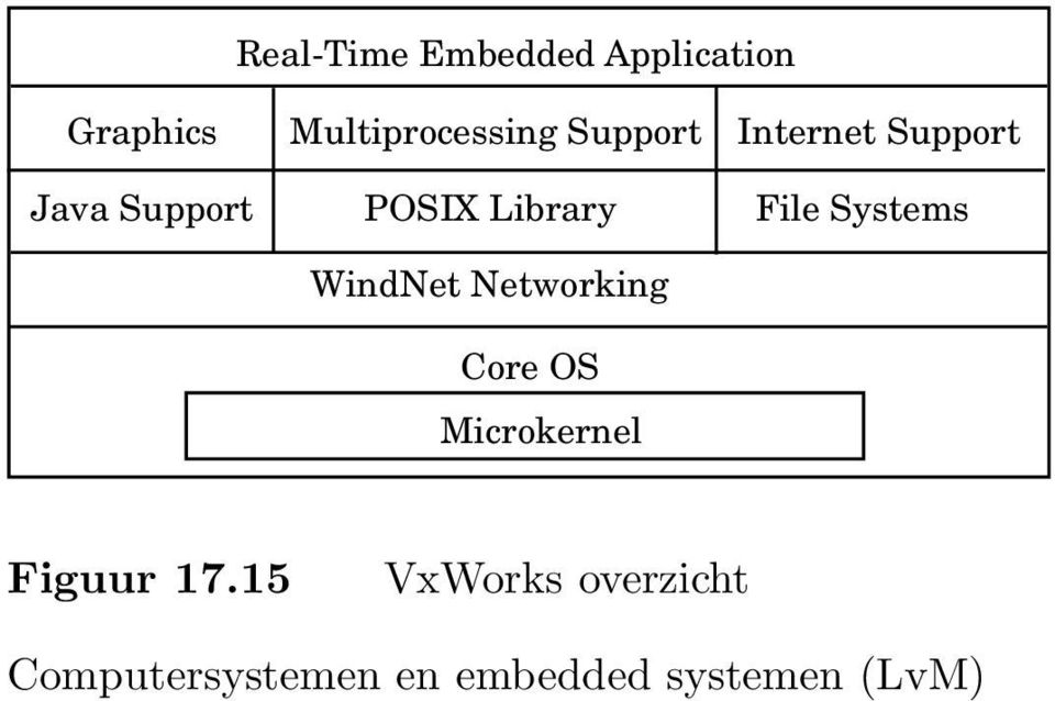 Support POSIX Library File Systems WindNet