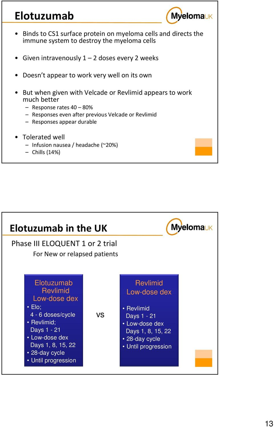 Tolerated well Infusion nausea / headache (~20%) Chills (14%) Elotuzumab in the UK III ELOQUENT 1 or 2 trial For New or relapsed patients Elotuzumab Revlimid Low-dose dex Elo; 4-6