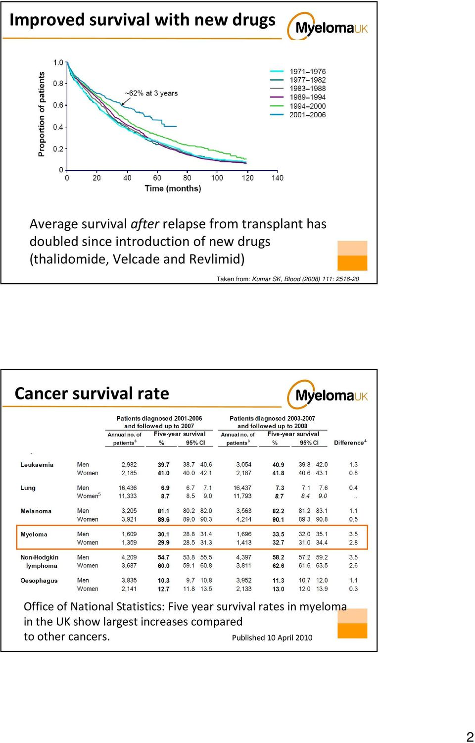 Blood (2008) 111: 2516-20 Cancer survival rate Office of National Statistics: Five year survival