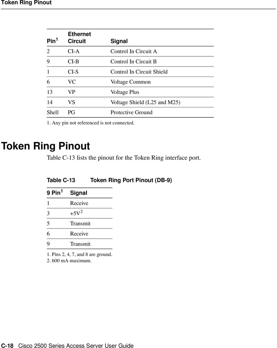 Token Ring Pinout Table C-13 lists the pinout for the Token Ring interface port.