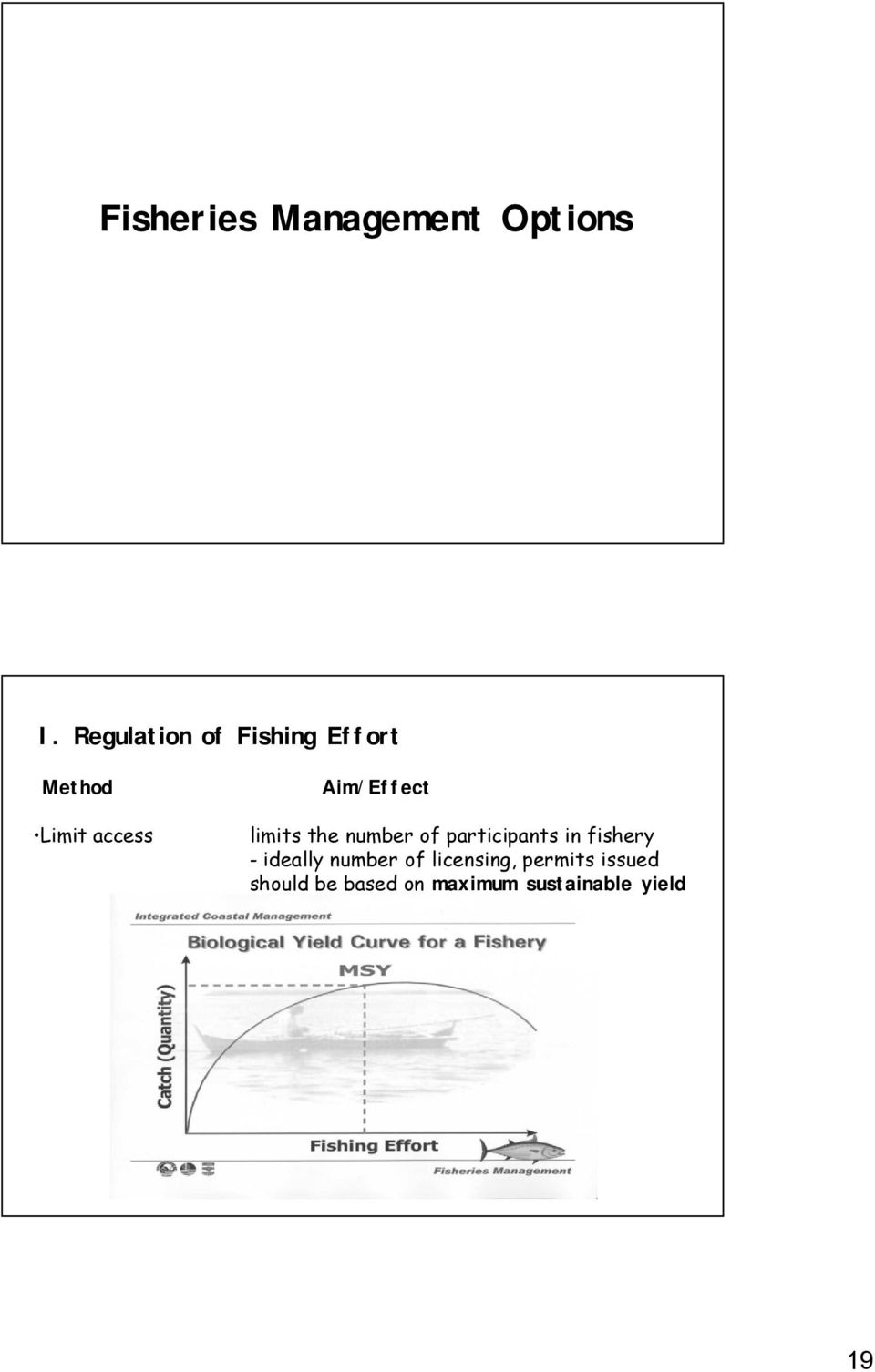 Aim/Effect limits the number of participants in fishery -