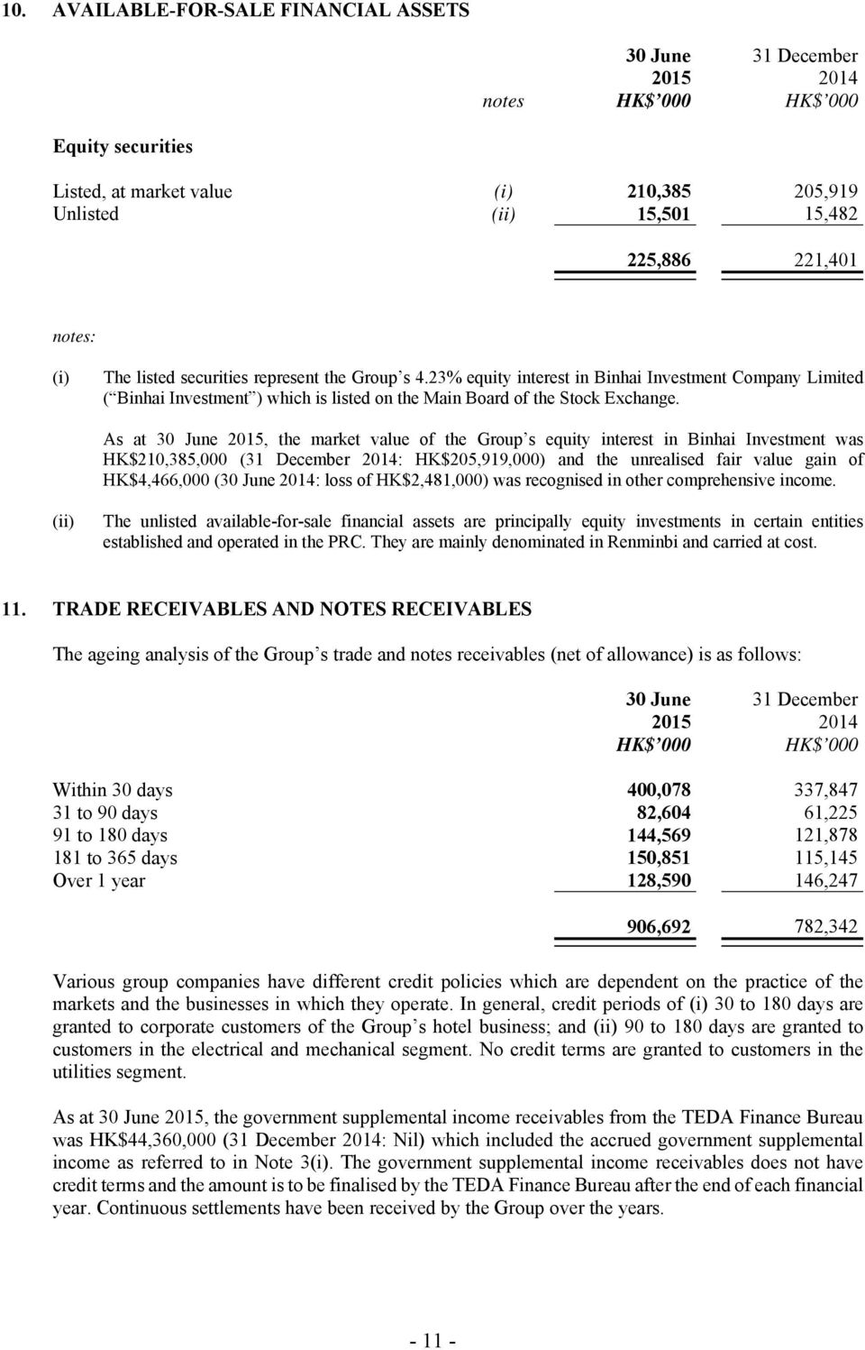 As at 30 June 2015, the market value of the Group s equity interest in Binhai Investment was HK$210,385,000 (31 December 2014: HK$205,919,000) and the unrealised fair value gain of HK$4,466,000 (30
