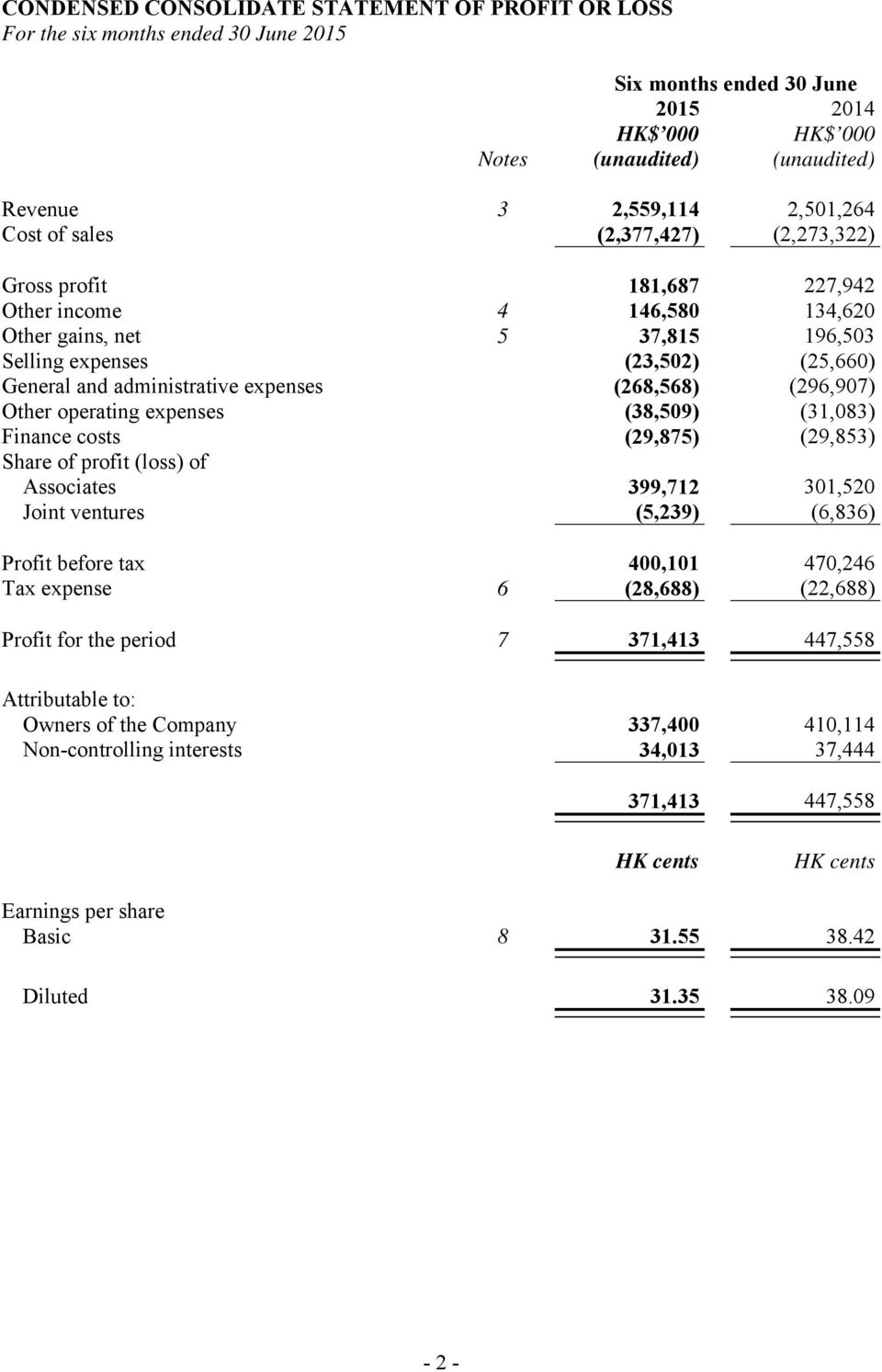 (38,509) (31,083) Finance costs (29,875) (29,853) Share of profit (loss) of Associates 399,712 301,520 Joint ventures (5,239) (6,836) Profit before tax 400,101 470,246 Tax expense 6 (28,688) (22,688)
