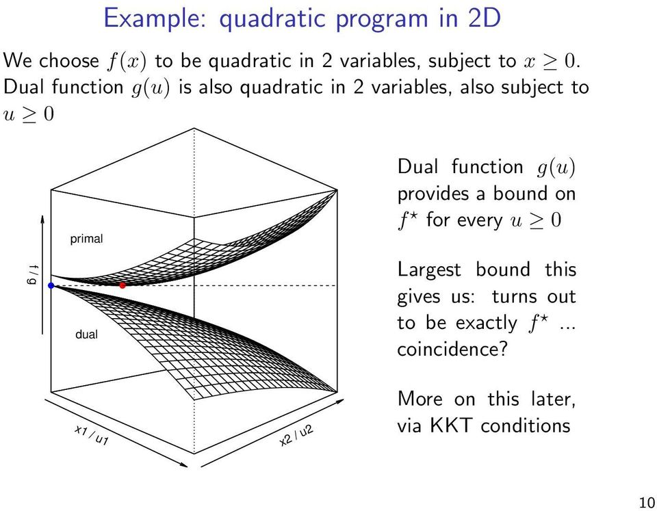 Dual function g(u) is also quadratic in 2 variables, also subject to u 0 primal Dual