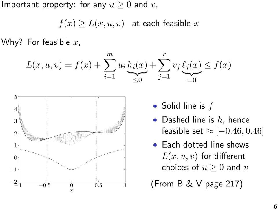 5 1 x Figure 5.1 Lower bound from a dual feasible point. The solid curve shows the objective function f 0,andthedashedcurveshowstheconstraintfunctionf 1.