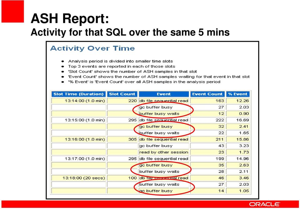 that SQL over