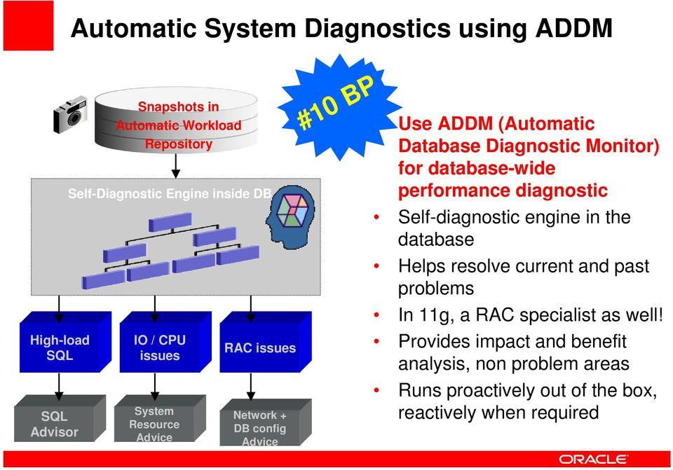 Database Diagnostic Monitor) for database-wide performance diagnostic Self-diagnostic engine in the database Helps resolve current and past