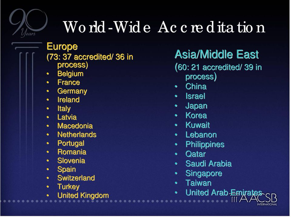 Turkey United Kingdom Asia/Middle East (60: 21 accredited/ 39 in process) China Israel