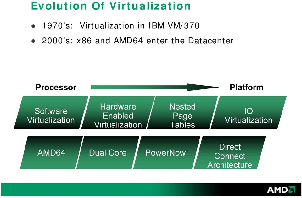 Software Virtualization Hardware Enabled Virtualization Nested Page