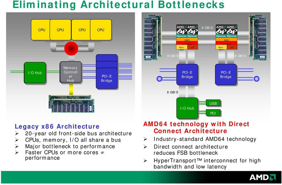 Legacy x86 Architecture 20-year old front-side bus architecture CPUs, memory, I/O all share a bus Major bottleneck to performance Faster CPUs or more cores