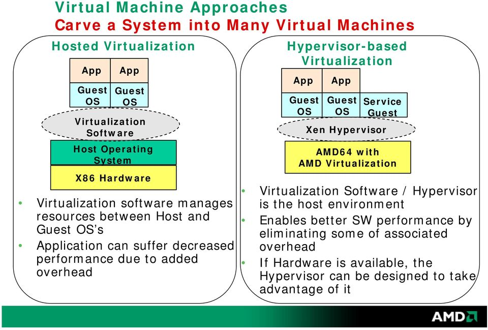 Hypervisor-based Virtualization App Guest OS App Guest OS Service Guest Xen Hypervisor AMD64 with AMD Virtualization Virtualization Software / Hypervisor is the