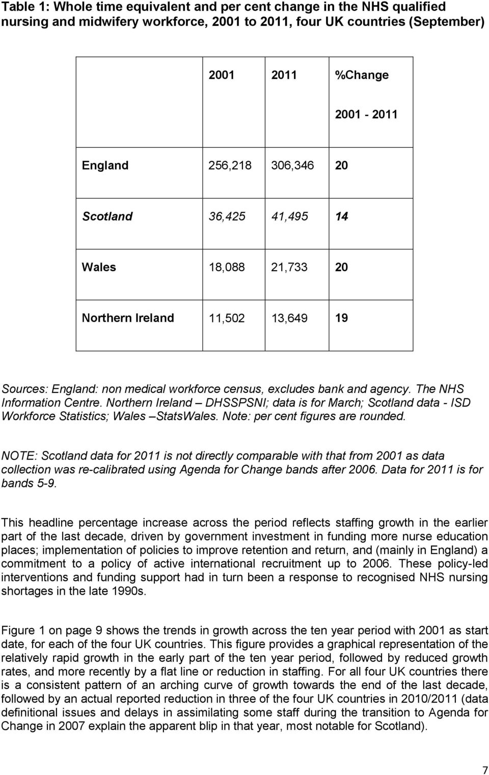 Northern Ireland DHSSPSNI; data is for March; Scotland data - ISD Workforce Statistics; Wales StatsWales. Note: per cent figures are rounded.