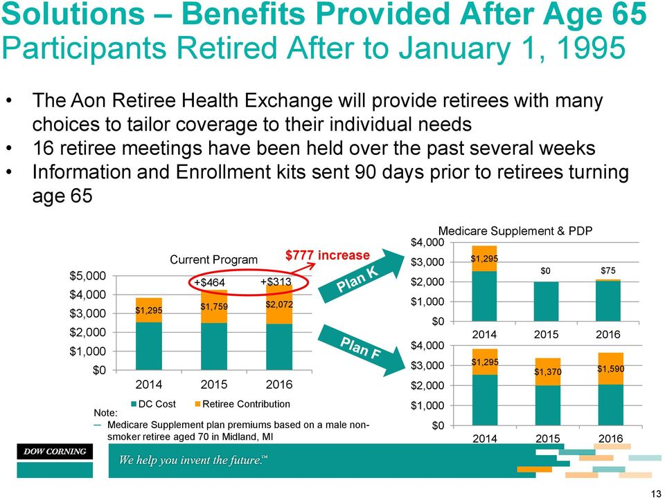 $2,000 $1,000 $0 $1,295 Current Program +$464 +$313 $1,759 $2,072 2014 2015 2016 $777 increase DC Cost Retiree Contribution Note: Medicare Supplement plan premiums based on a male