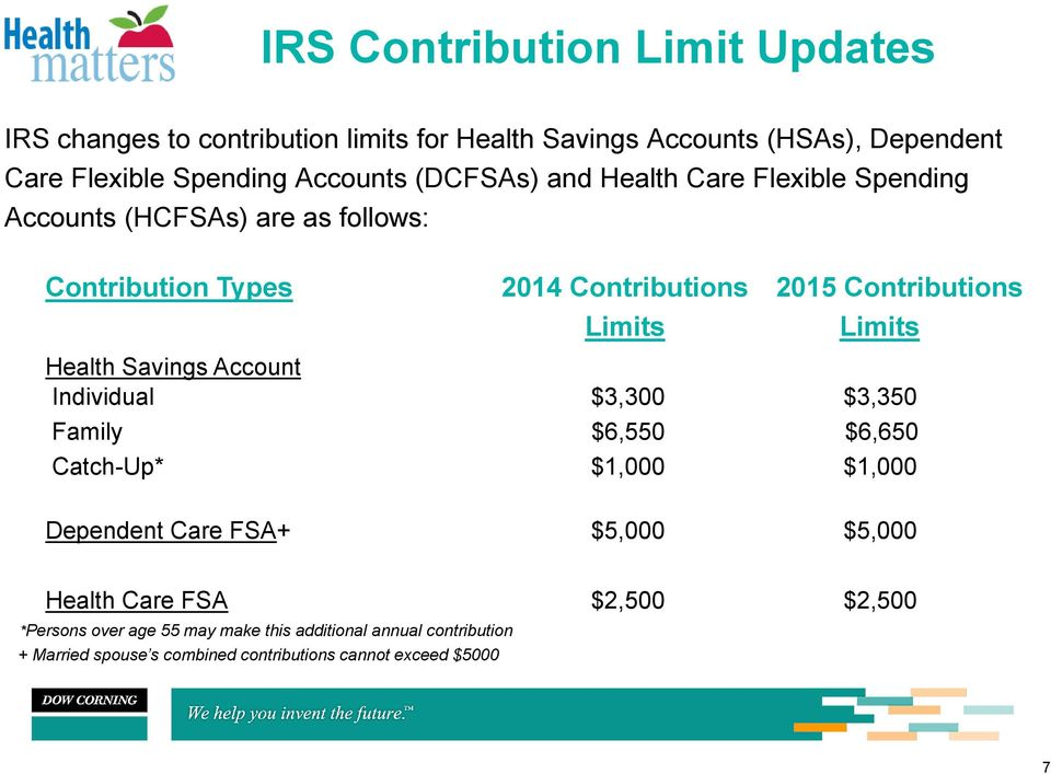 Limits Health Savings Account Individual $3,300 $3,350 Family $6,550 $6,650 Catch-Up* $1,000 $1,000 Dependent Care FSA+ $5,000 $5,000 Health