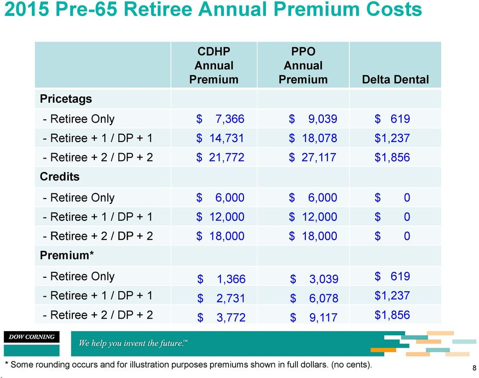 12,000 $ 12,000 $ 0 - Retiree + 2 / DP + 2 $ 18,000 $ 18,000 $ 0 Premium* - Retiree Only $ 1,366 $ 3,039 $ 619 - Retiree + 1 / DP + 1 $ 2,731 $ 6,078