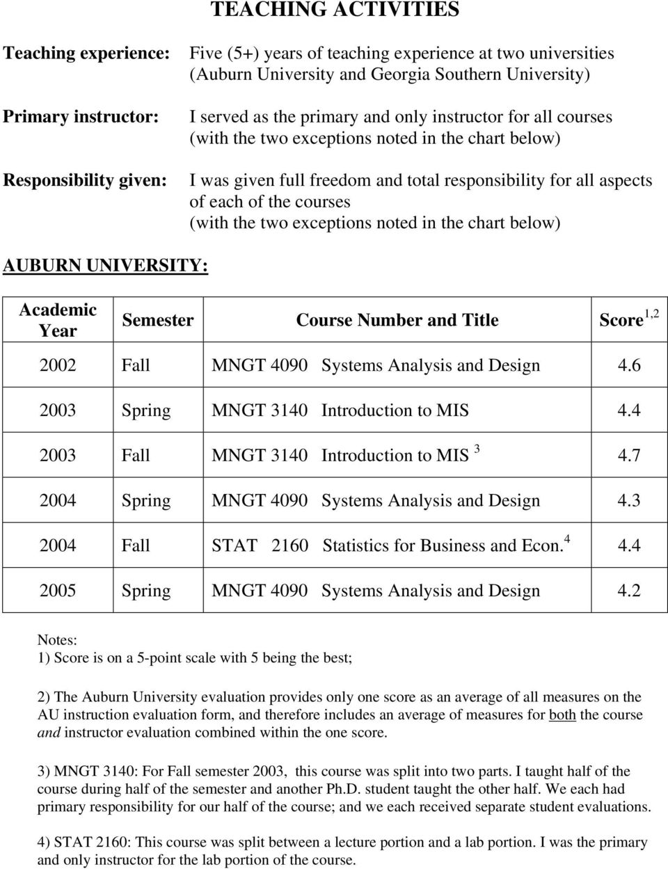 (with the two exceptions noted in the chart below) AUBURN UNIVERSITY: Academic Year Semester Course Number and Title Score 1,2 2002 Fall MNGT 4090 Systems Analysis and Design 4.