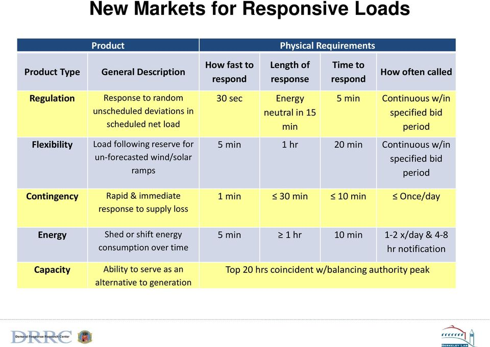 response to supply loss Shed or shift energy consumption over time Ability to serve as an alternative to generation 30 sec Energy neutral in 15 min 5 min Continuous w/in specified