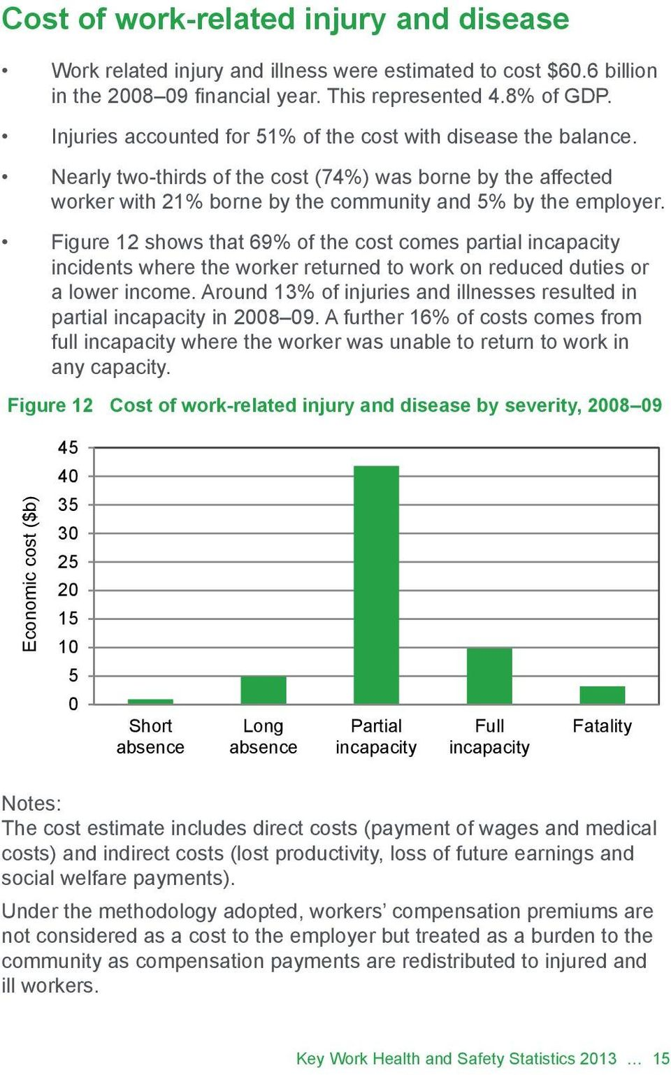 Figure 12 shows that 69% of the cost comes partial incapacity incidents where the worker returned to work on reduced duties or a lower income.
