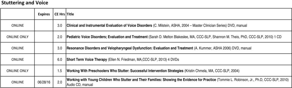 0 Resonance Disorders and Velopharyngeal Dysfunction: Evaluation and Treatment (A. Kummer, ASHA 2006) DVD, manual ONLINE 6.0 Short Term Voice Therapy (Ellen N.