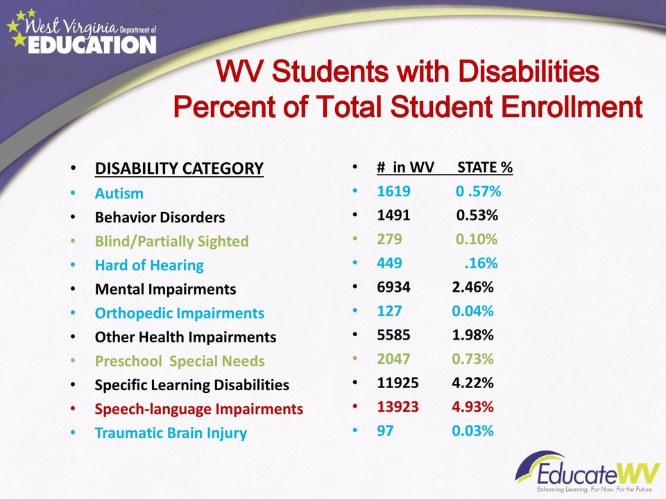 Preschool Special Needs Specific Learning Disabilities Speech-language Impairments Traumatic Brain Injury # in WV