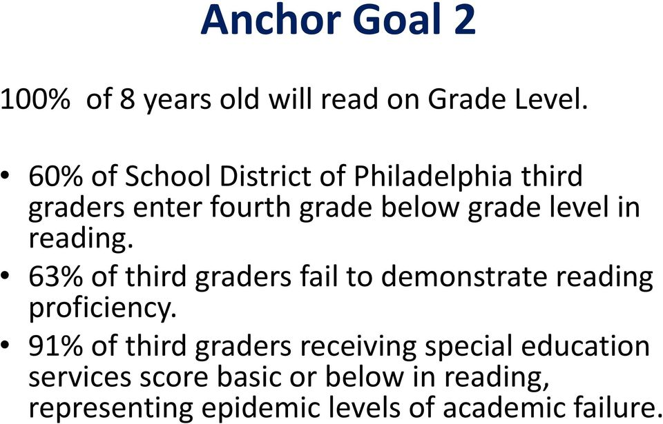 in reading. 63% of third graders fail to demonstrate reading proficiency.