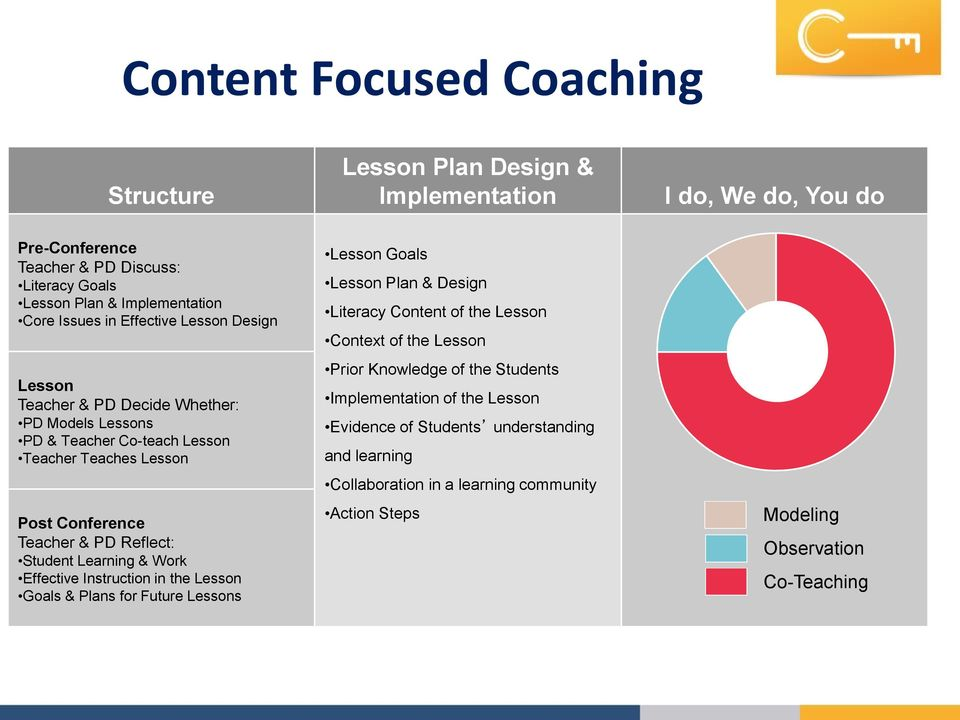Student Learning & Work Effective Instruction in the Lesson Goals & Plans for Future Lessons Lesson Goals Lesson Plan & Design Literacy Content of the Lesson Context of the Lesson