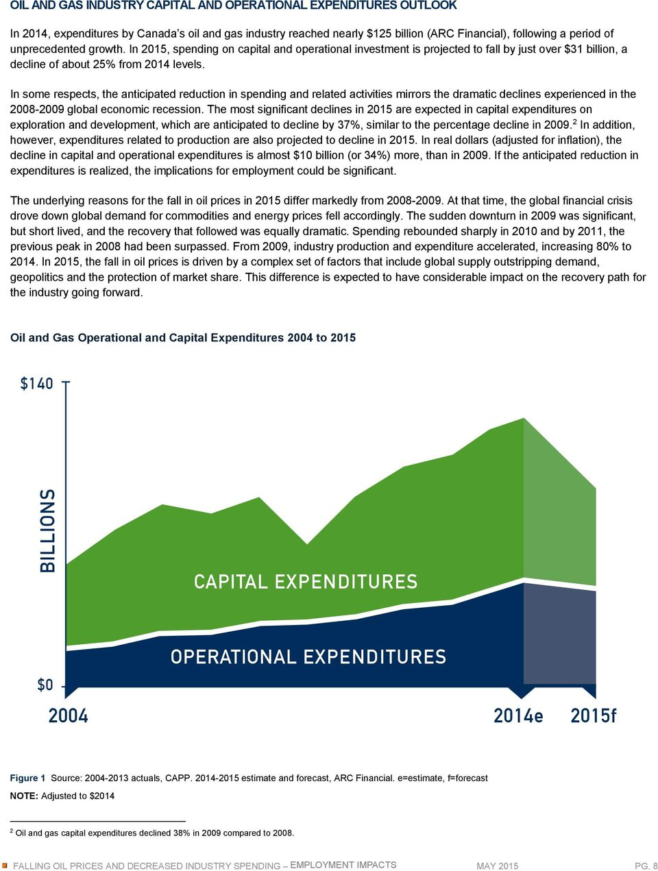 In by 2015, Canada s spending oil on capital industry operational reached nearly investment $125 billion is projected (ARC Financial), to fall by just following over $31 a period billion, a decline