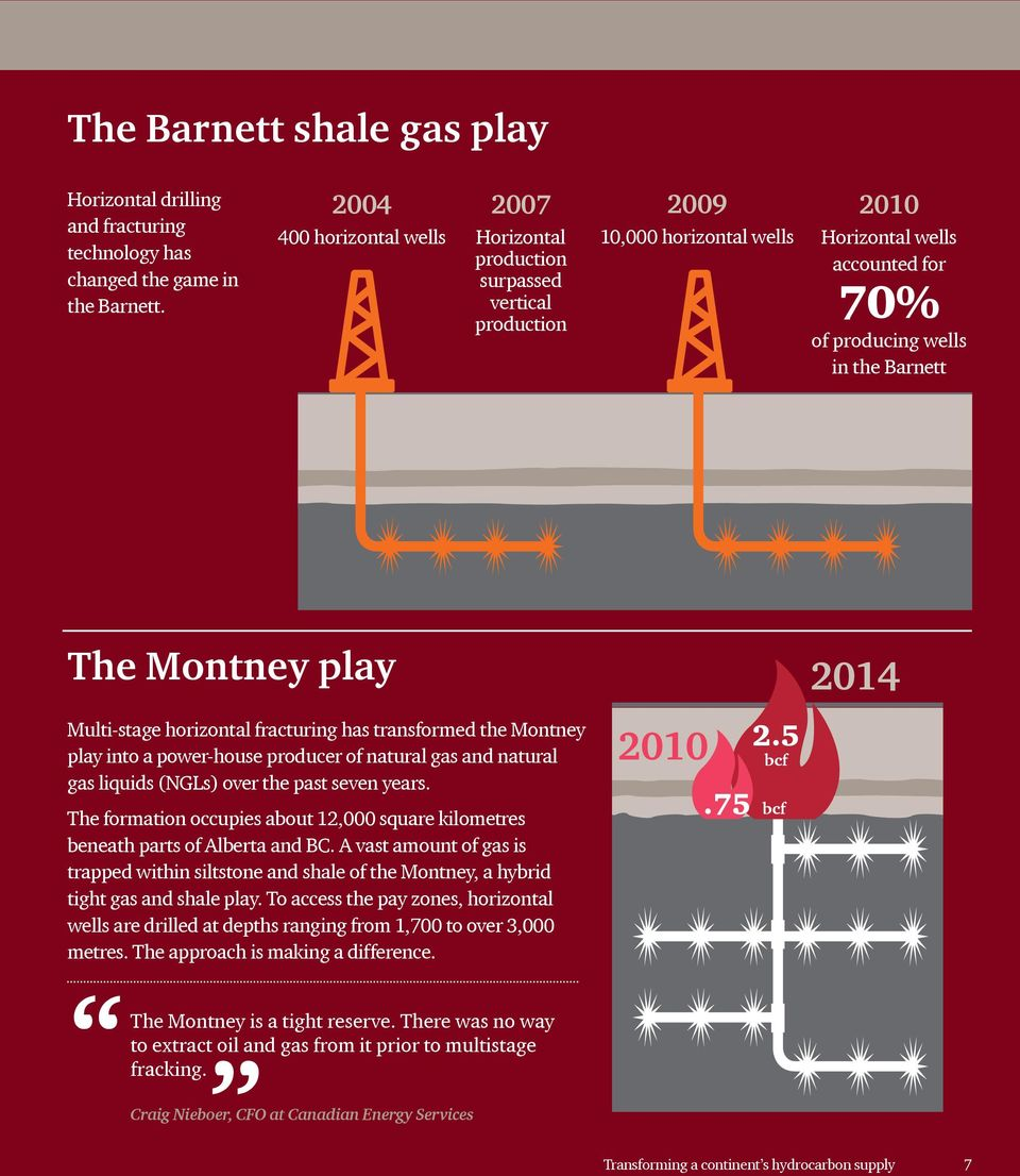 play 2014 Multi-stage horizontal fracturing has transformed the Montney play into a power-house producer of natural gas and natural gas liquids (NGLs) over the past seven years.