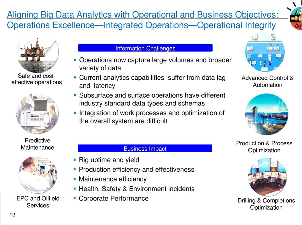 data types and schemas Integration of work processes and optimization of the overall system are difficult Advanced Control & Automation 12 Predictive Maintenance EPC and Oilfield Services Business