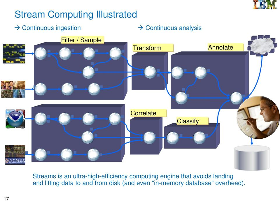 Streams is an ultra-high-efficiency computing engine that avoids